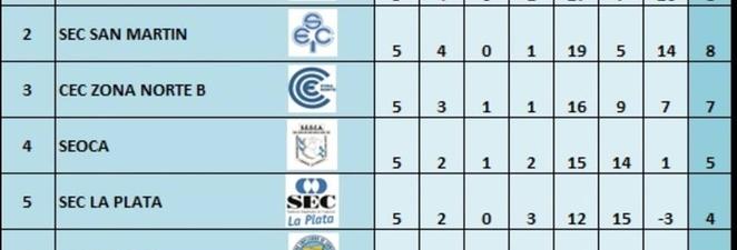 """EL JUEVES 11-7, LAS CHICAS DEL FUTSAL RECIBIRÁN A CECQ NORTE """"A"""""""